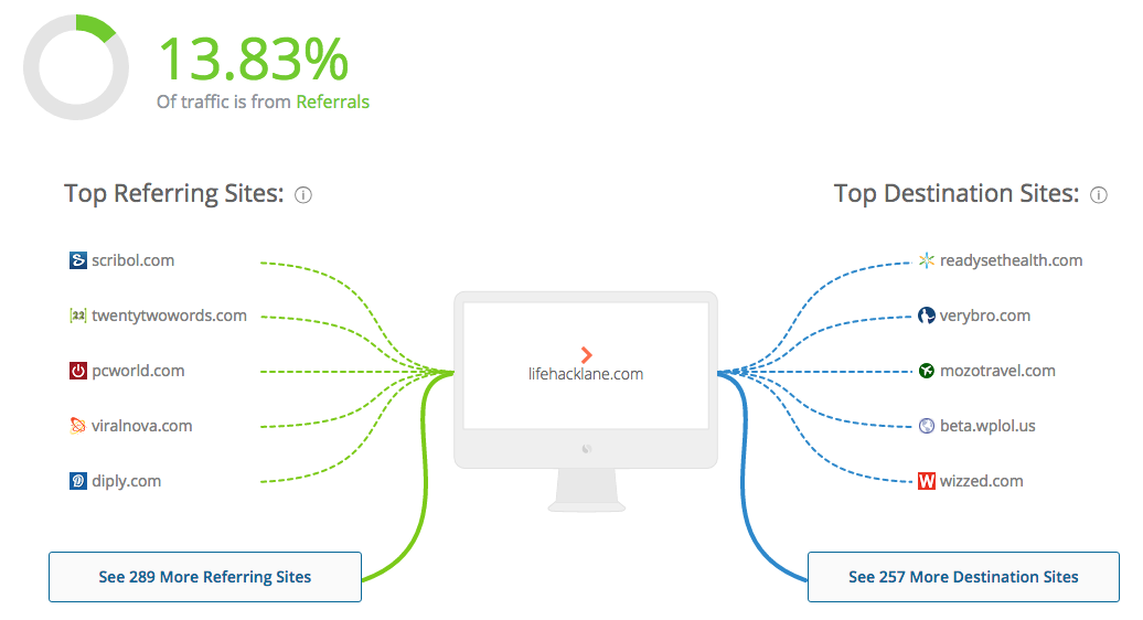 suspicious-publisher-similarweb-referrals