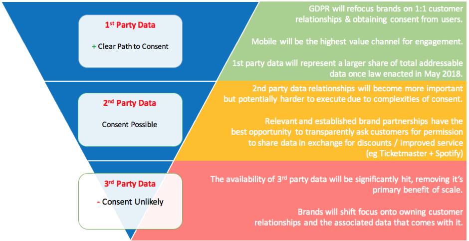 How GDPR will impact first second and third party data