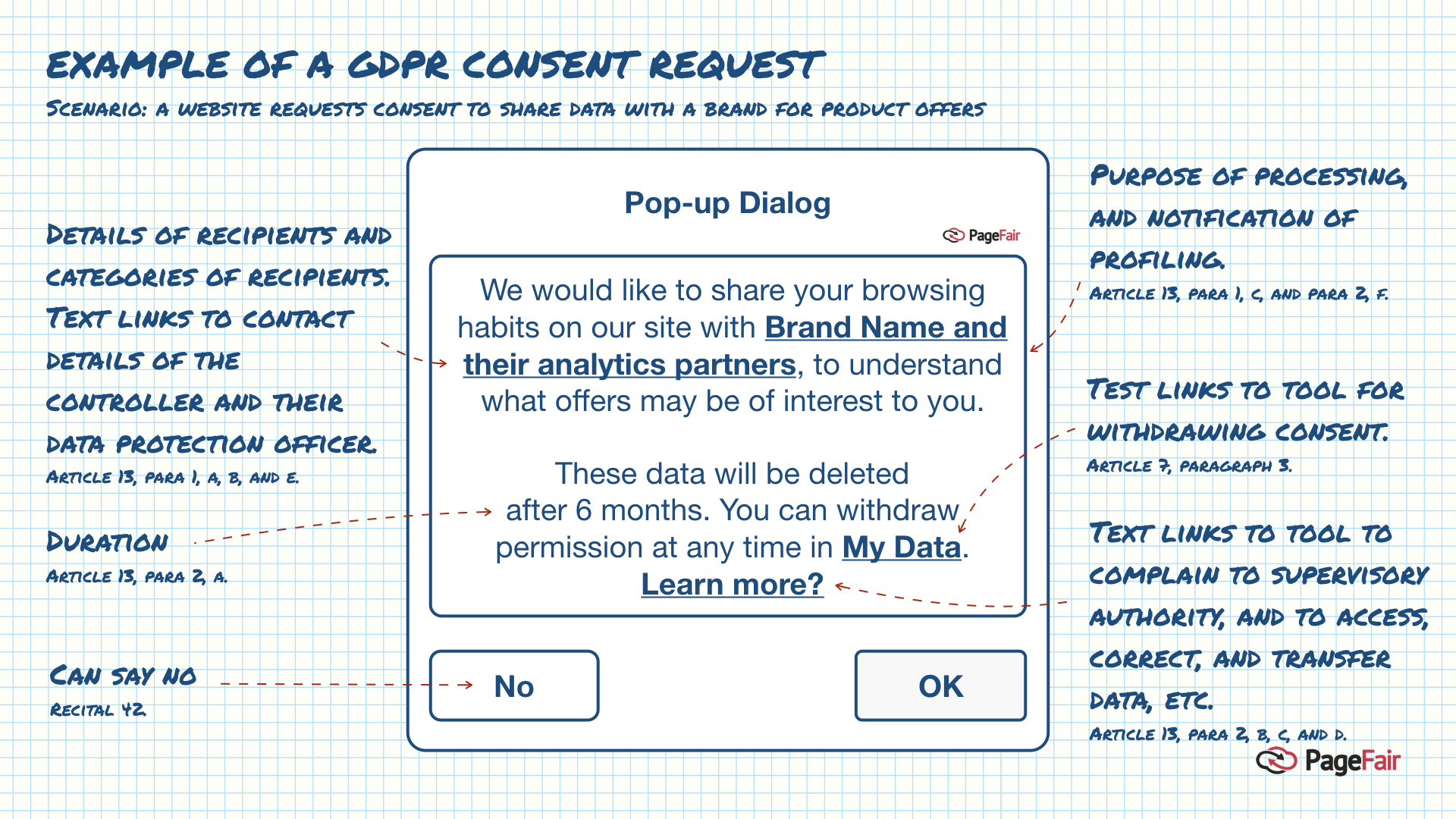 Example popup for GDPR consent
