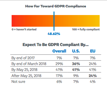 Expect to be GDPR compliant stats